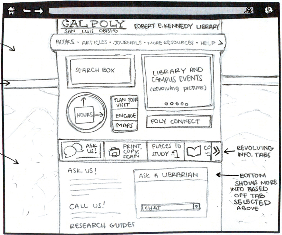 Reinventing the library website: Student sketches Kennedy Library | Home