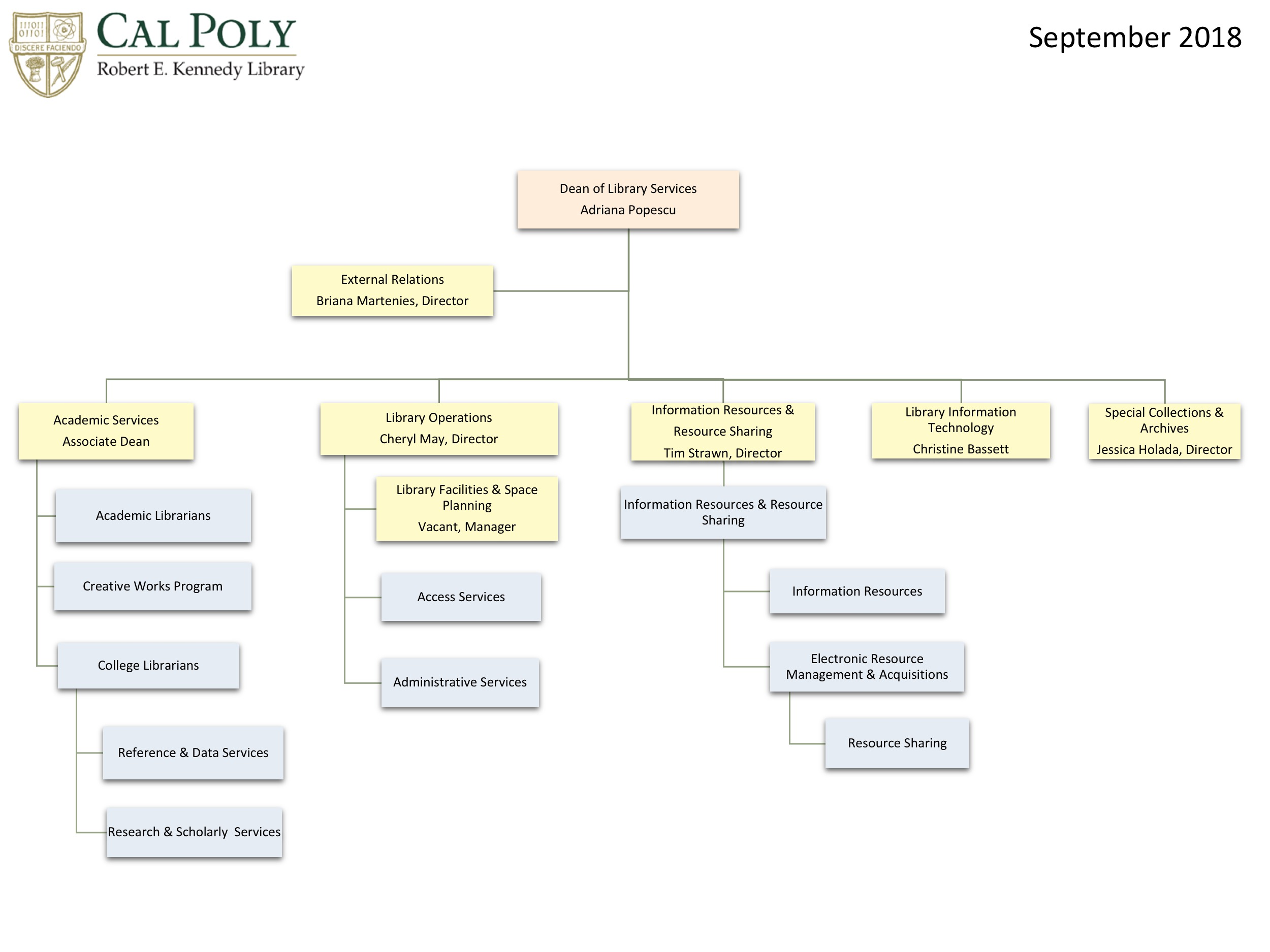 Library Org Chart