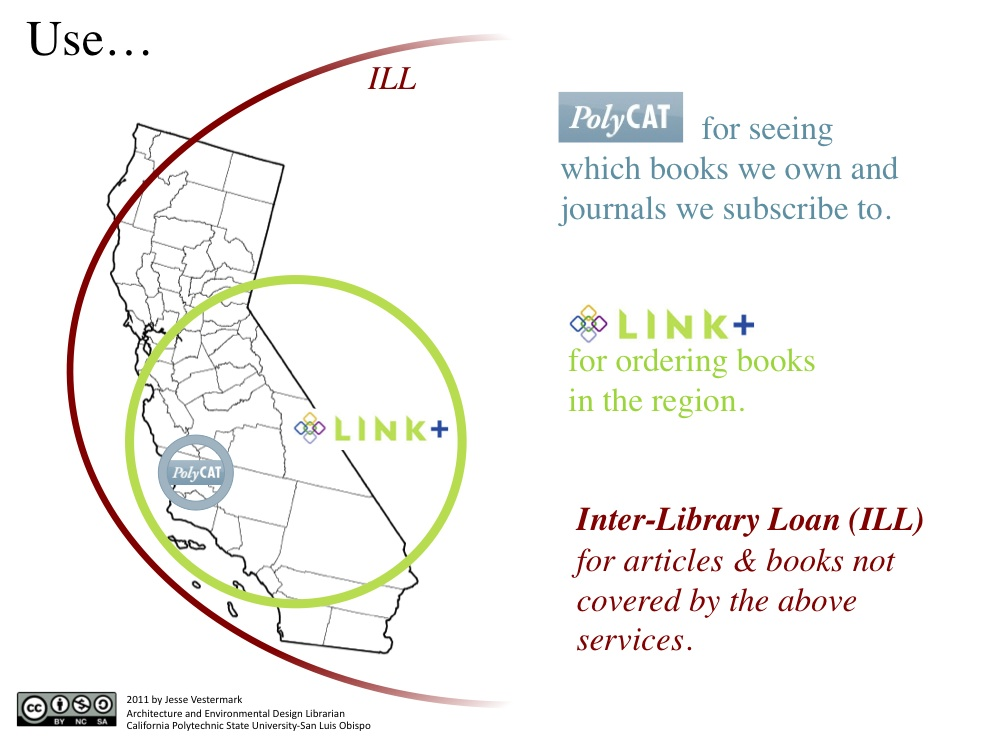 A map of California with three parameters illustrating the three type of Access. Use PolyCat of re seeing which books we own and journals we subscribe to. Use Link+ for ordering books in the region. Use interlibrary loan (ILL) for articles and books not covered by the above services.