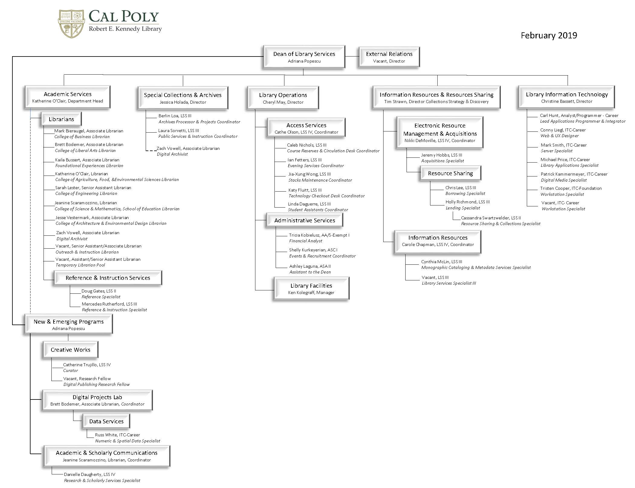 Detailed Library Org Chart
