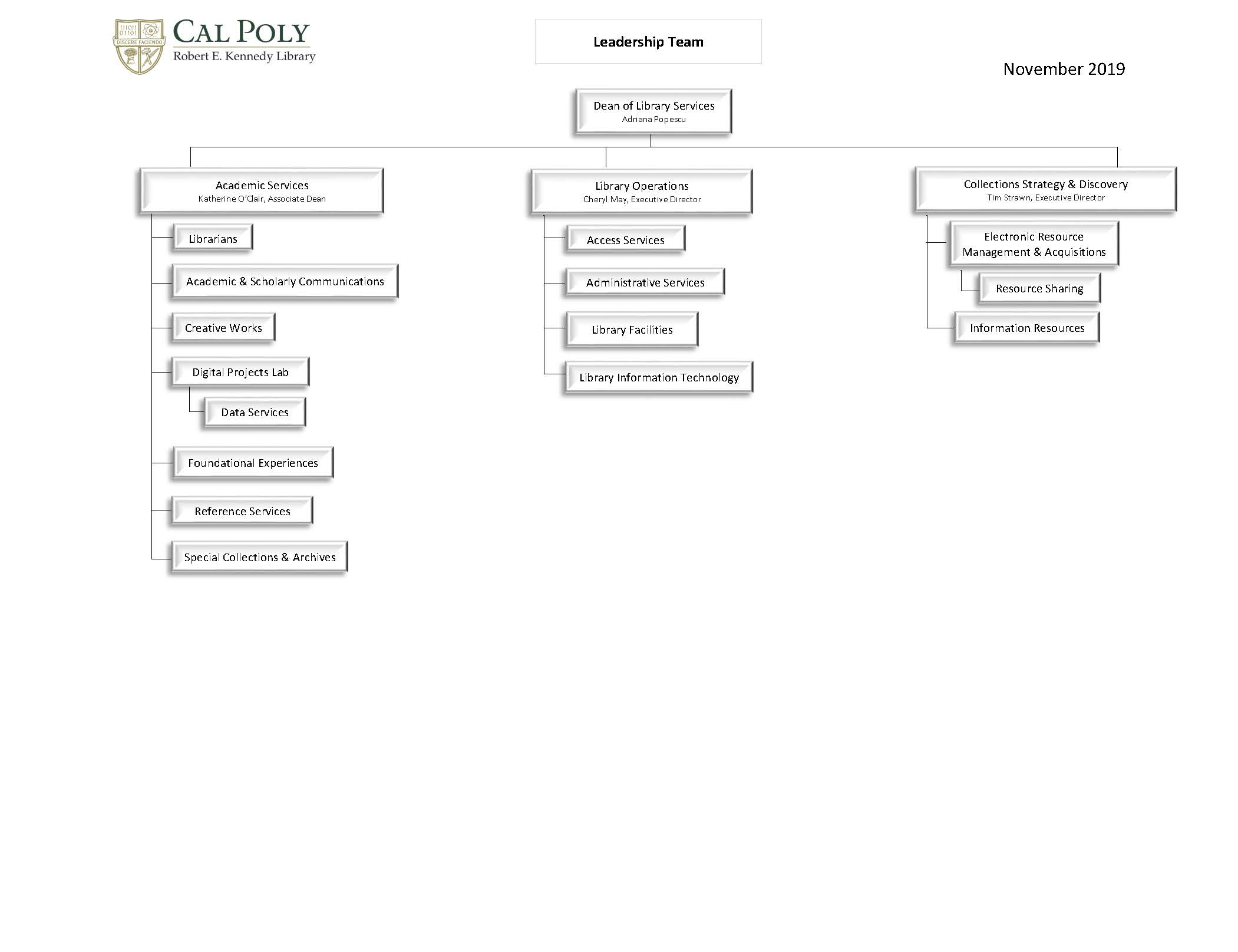 Library Organizational Chart Top Department Level