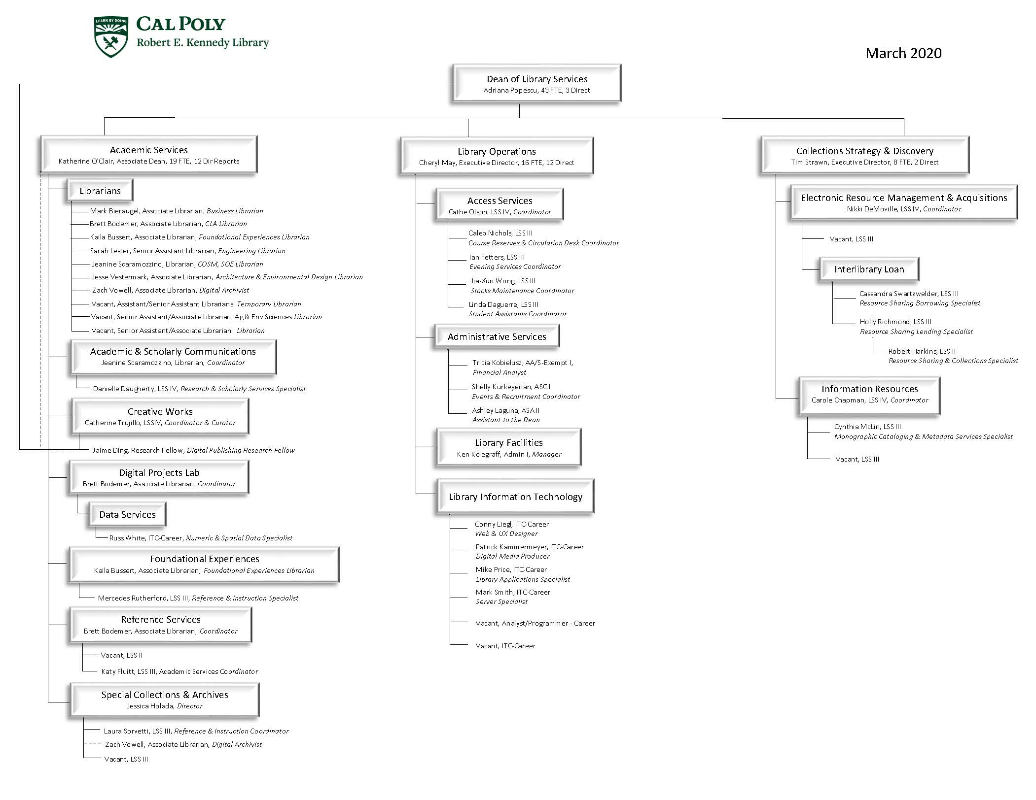 Detailed library organizational chart with all employees