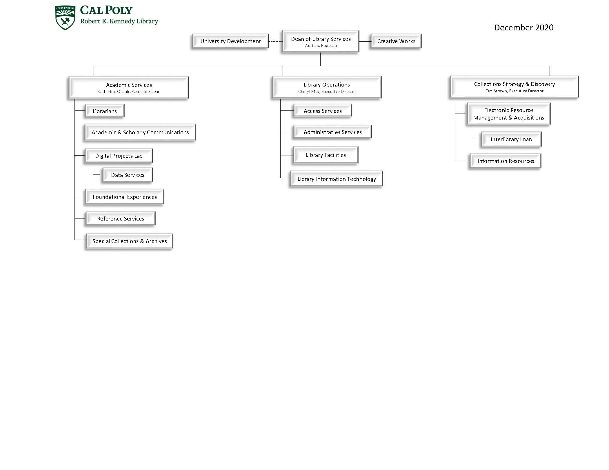 Top department level library organizational chart