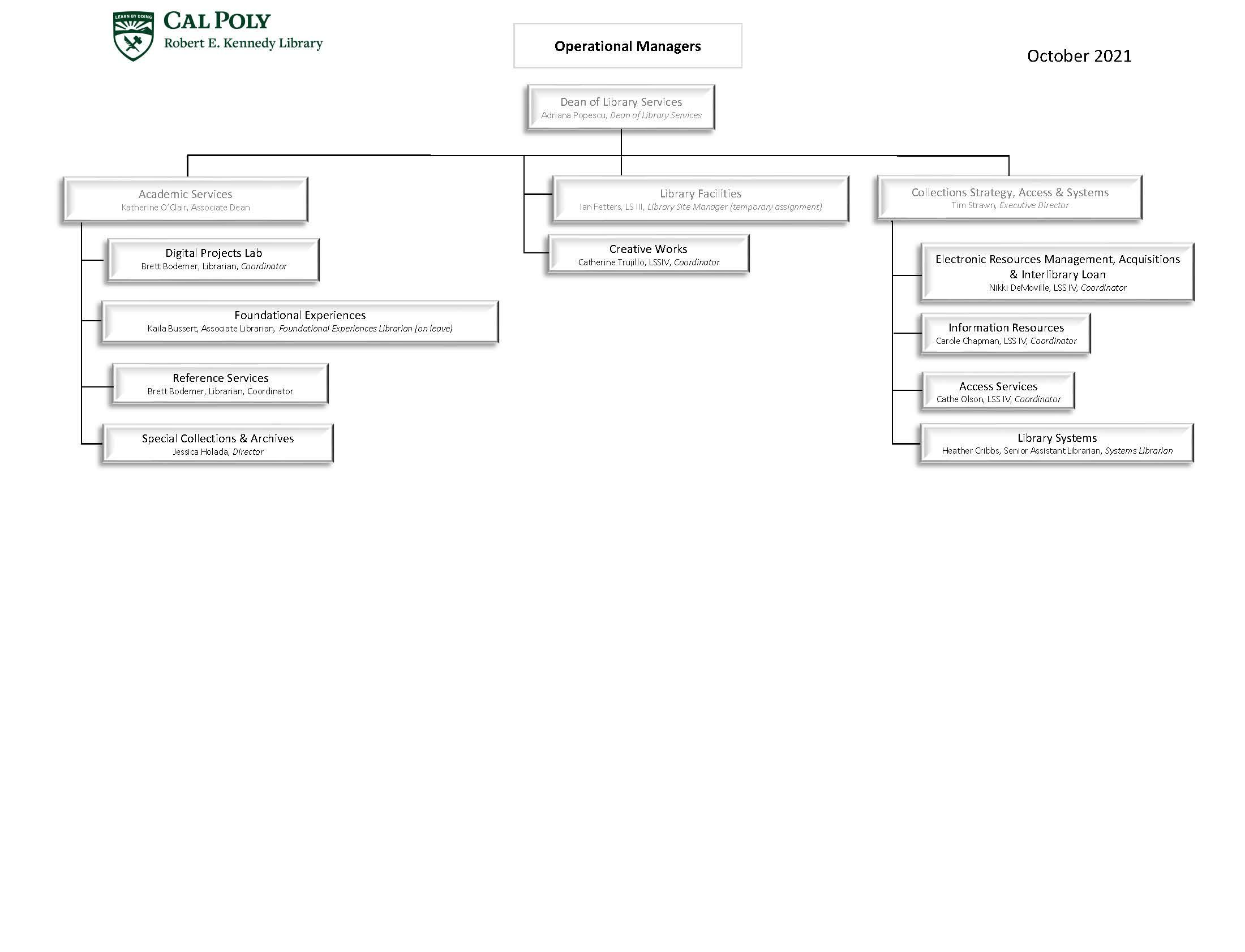 Organizational Chart Managers